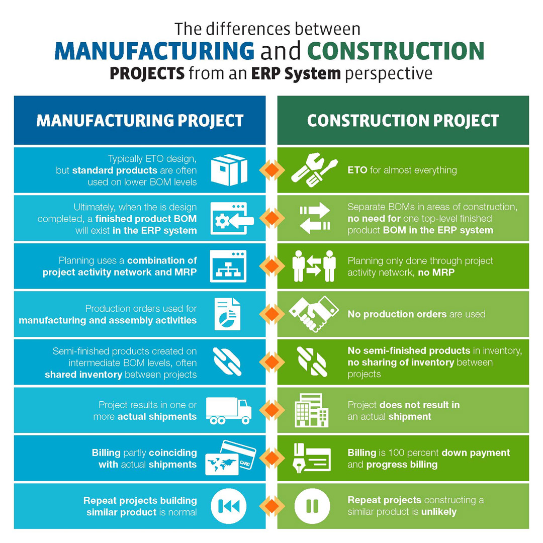 [Infographic] Manufacturing Projects vs. Construction Projects