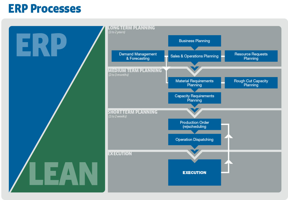 Lean Manufacturing And Erp Technology