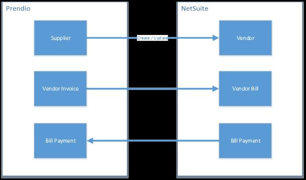 NetSuite Prendio Connector