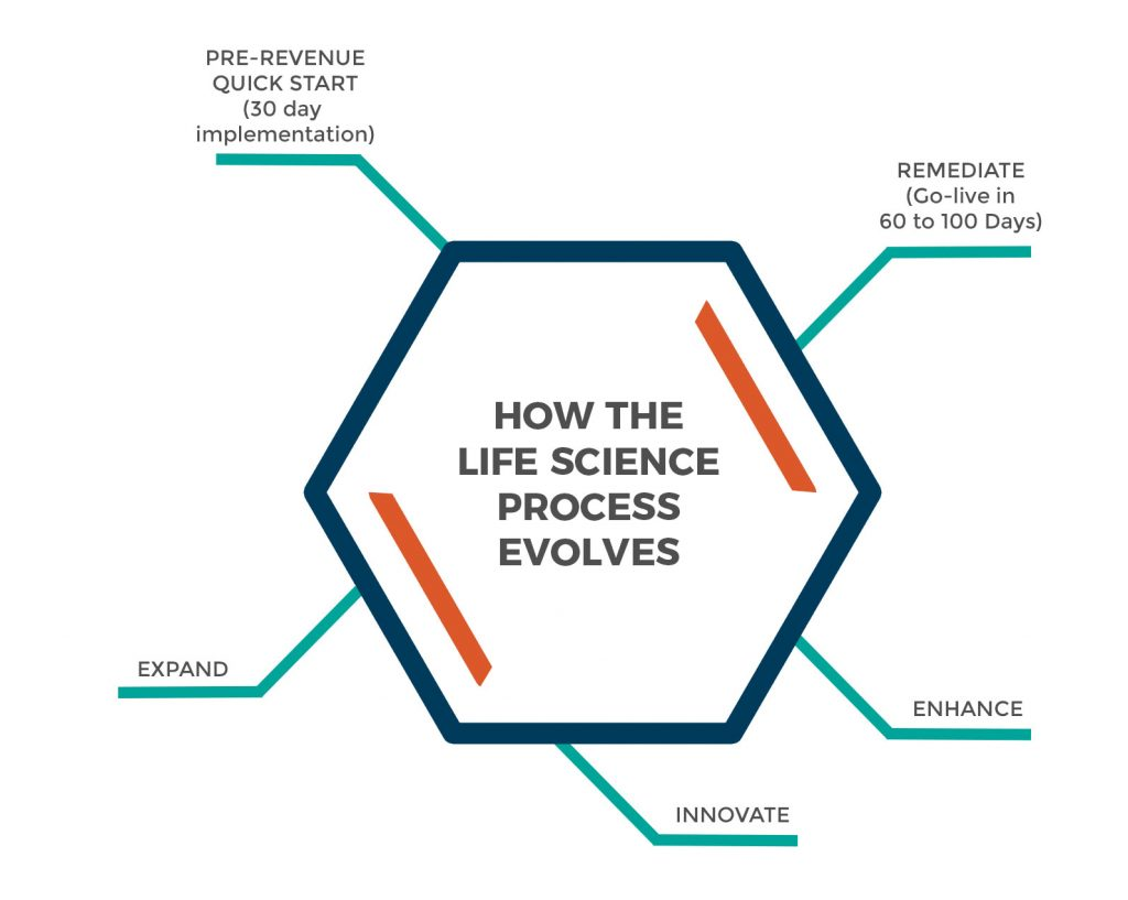 life science process infographic