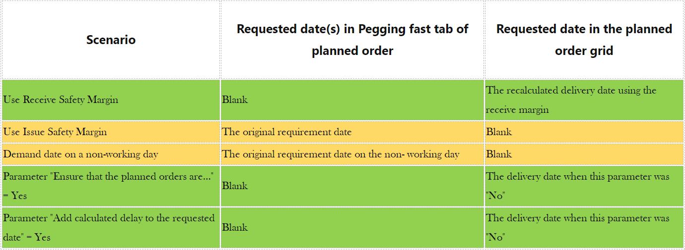 D365 master planning dates scenarios in table form
