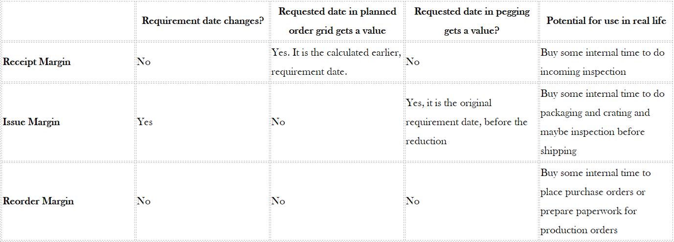 D365 master planning safety margins table