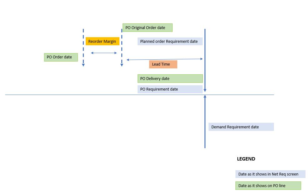 planned orders grid