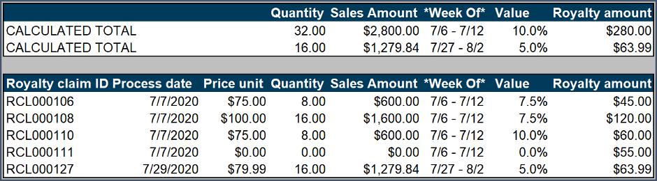 calculating cumulating royalties in D365FO