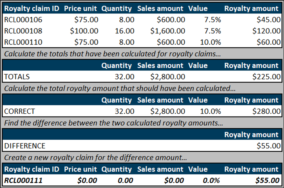 calculating royalties in D365FO