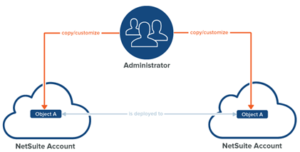 NetSuite Accounts that can copy to account