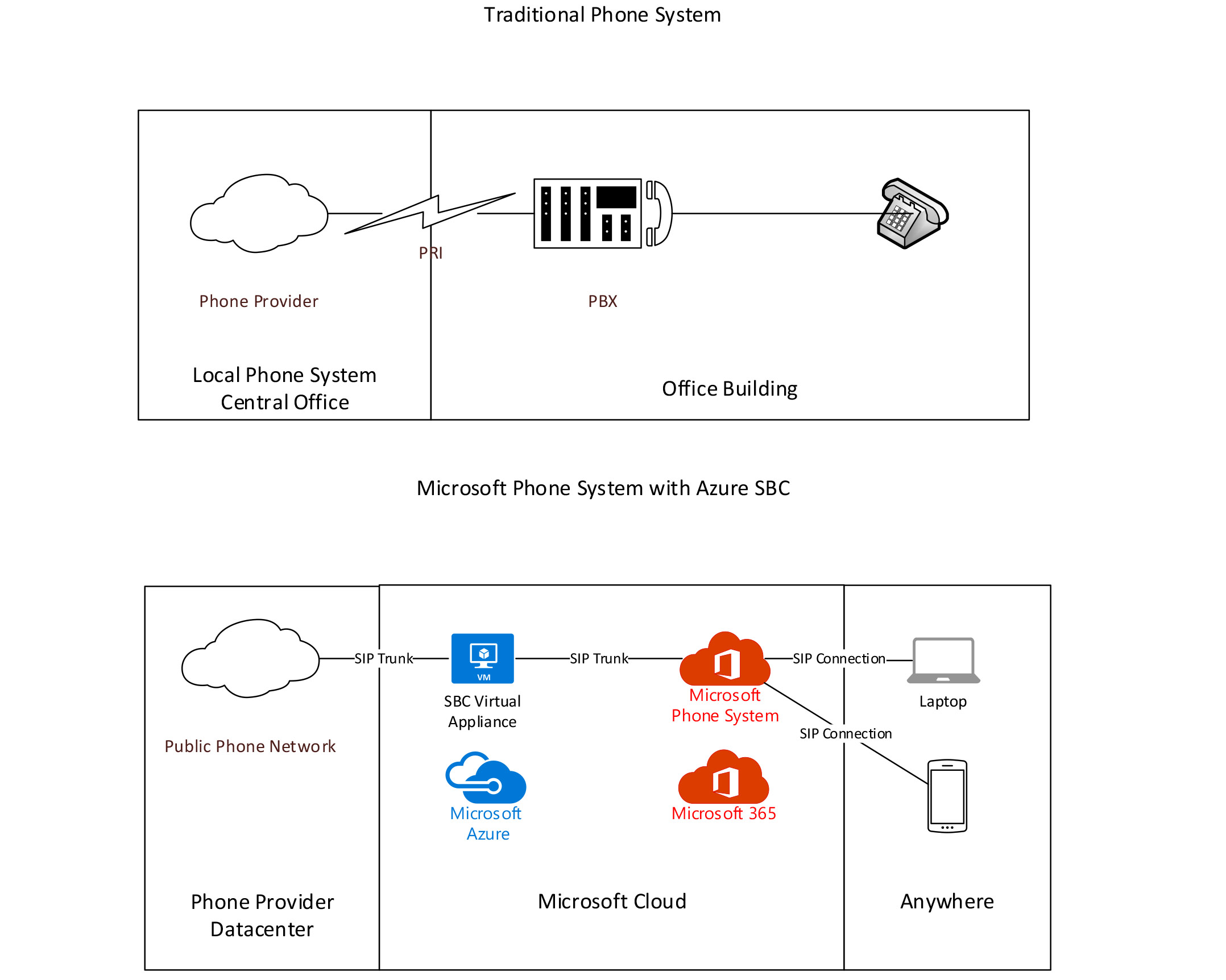 how the Microsoft Phone System with Azure SBC