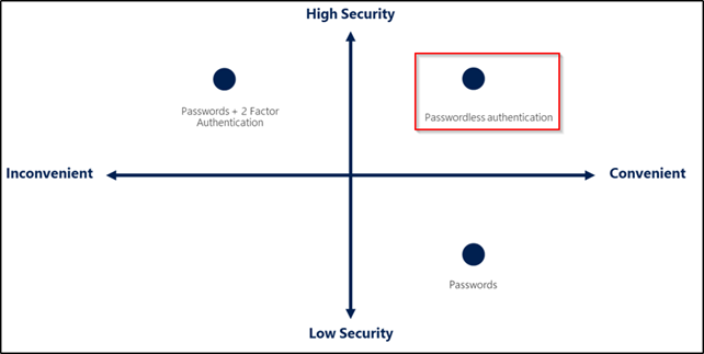 security levels of passwords and passwordless