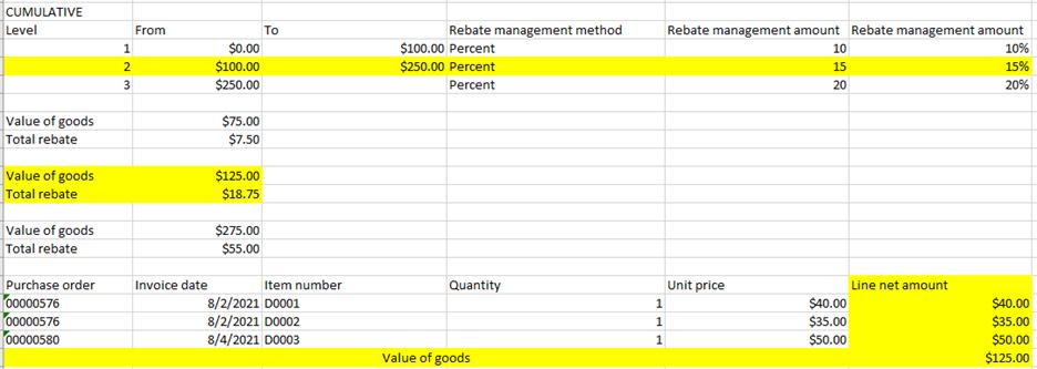 D365FO rebate management cumulative method