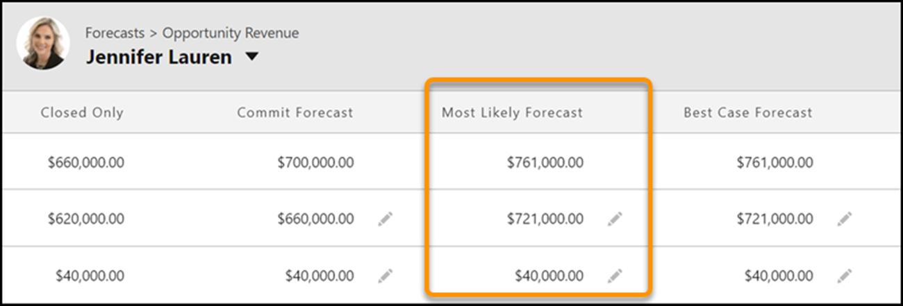 salesforce forecast category