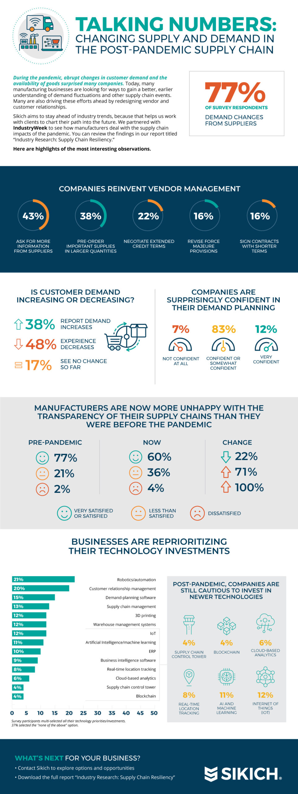 Changing Supply and Demand infographic